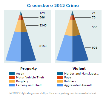 Greensboro Crime 2012