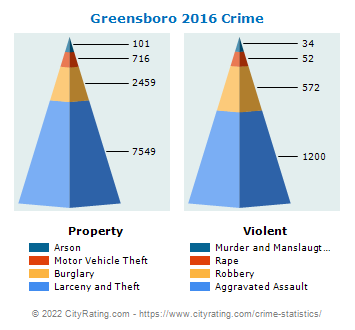 Greensboro Crime 2016