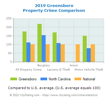 Greensboro Property Crime vs. State and National Comparison