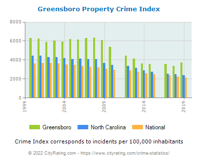 Greensboro Property Crime vs. State and National Per Capita