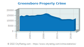Greensboro Property Crime