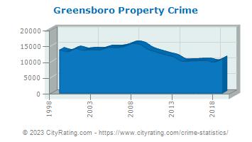 Greensboro Crime Statistics: North Carolina (NC