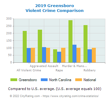 Greensboro Violent Crime vs. State and National Comparison