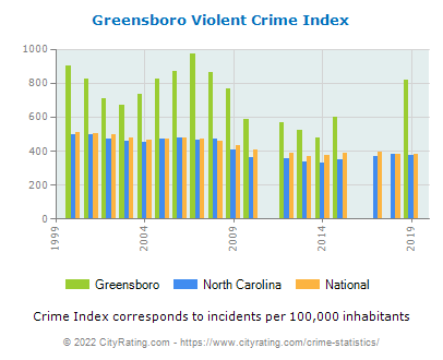 Greensboro Violent Crime vs. State and National Per Capita