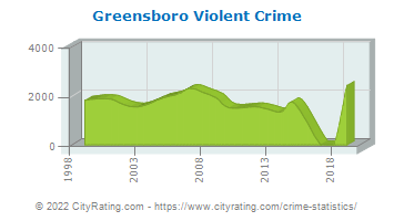 Greensboro Violent Crime