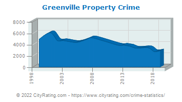 Greenville Property Crime