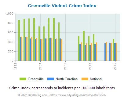 Greenville Violent Crime vs. State and National Per Capita