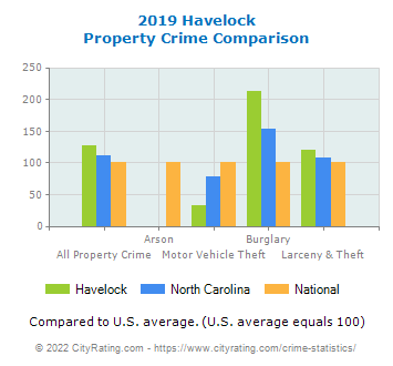 Havelock Property Crime vs. State and National Comparison