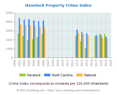 Havelock Property Crime vs. State and National Per Capita