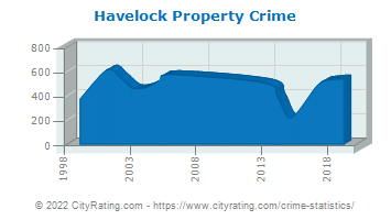 Havelock Property Crime