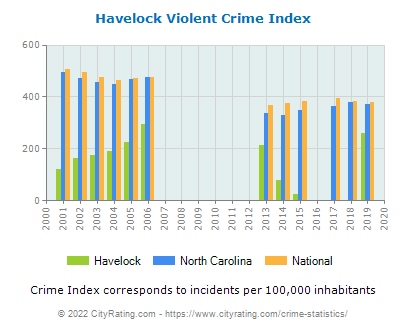Havelock Violent Crime vs. State and National Per Capita