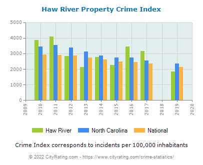 Haw River Property Crime vs. State and National Per Capita