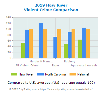 Haw River Violent Crime vs. State and National Comparison