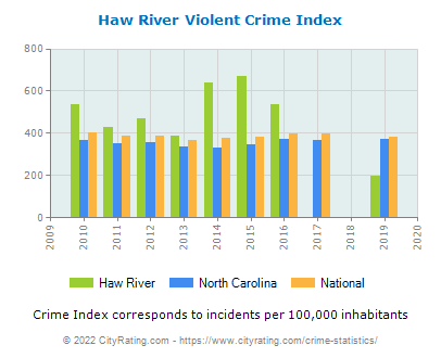 Haw River Violent Crime vs. State and National Per Capita