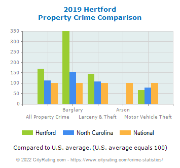 Hertford Property Crime vs. State and National Comparison