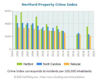 Hertford Property Crime vs. State and National Per Capita