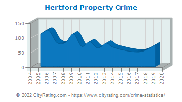 Hertford Property Crime