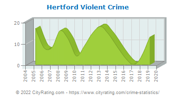 Hertford Violent Crime