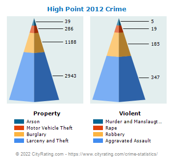 High Point Crime 2012