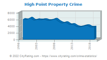 High Point Property Crime