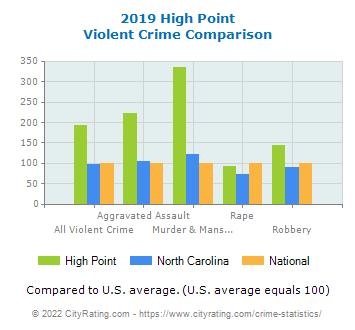 High Point Violent Crime vs. State and National Comparison