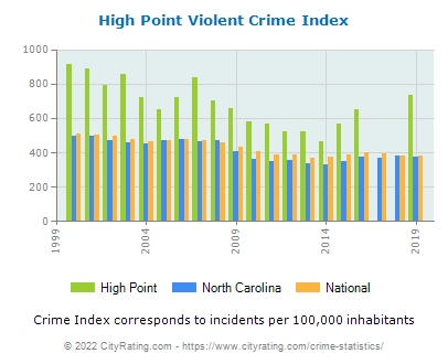 High Point Violent Crime vs. State and National Per Capita