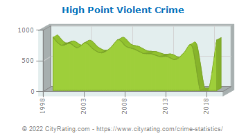 High Point Violent Crime