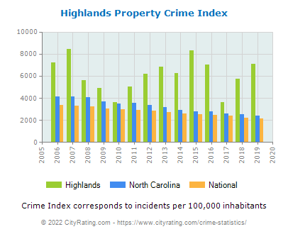 Highlands Property Crime vs. State and National Per Capita