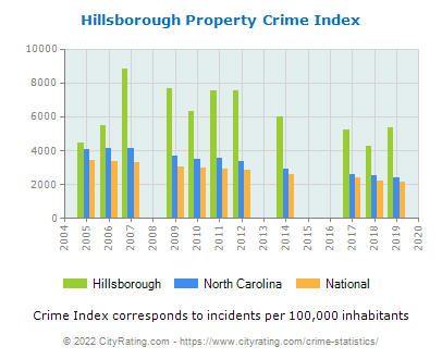 Hillsborough Property Crime vs. State and National Per Capita