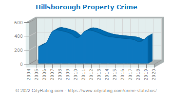 Hillsborough Property Crime
