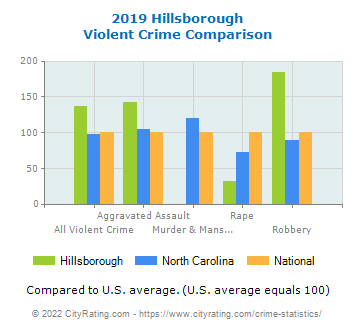 Hillsborough Violent Crime vs. State and National Comparison