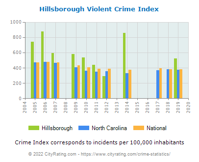Hillsborough Violent Crime vs. State and National Per Capita