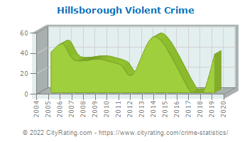 Hillsborough Violent Crime