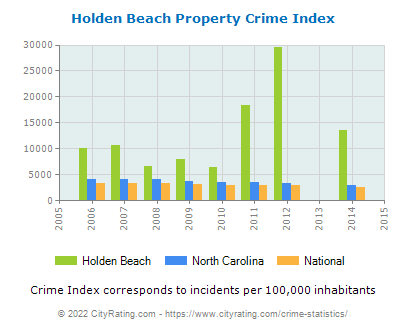 Holden Beach Property Crime vs. State and National Per Capita