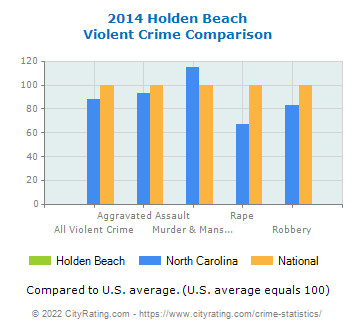 Holden Beach Violent Crime vs. State and National Comparison