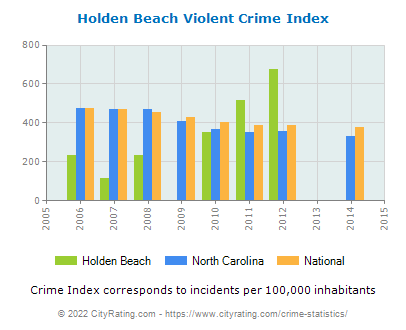 Holden Beach Violent Crime vs. State and National Per Capita