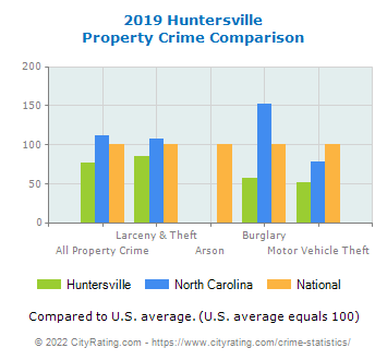 Huntersville Property Crime vs. State and National Comparison