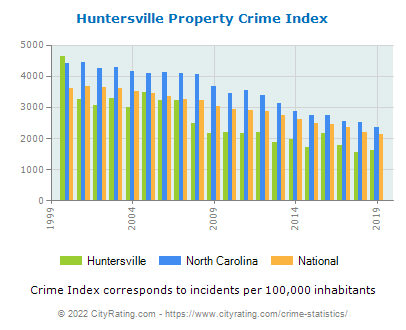 Huntersville Property Crime vs. State and National Per Capita
