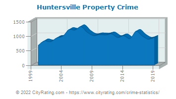 Huntersville Property Crime