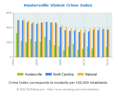 Huntersville Violent Crime vs. State and National Per Capita