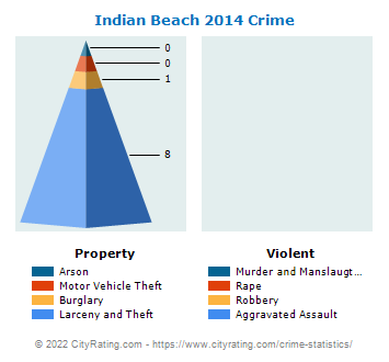 Indian Beach Crime 2014
