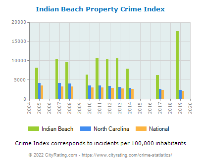Indian Beach Property Crime vs. State and National Per Capita