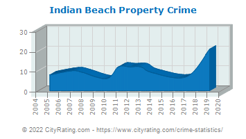 Indian Beach Property Crime