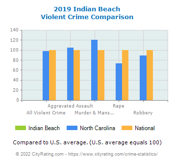 Indian Beach Violent Crime vs. State and National Comparison