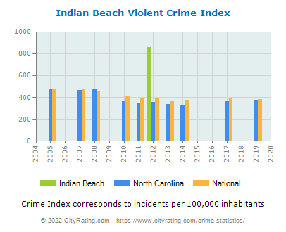 Indian Beach Violent Crime vs. State and National Per Capita