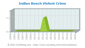 Indian Beach Violent Crime