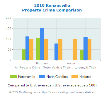 Kenansville Property Crime vs. State and National Comparison
