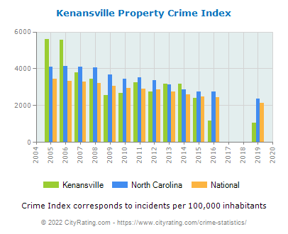 Kenansville Property Crime vs. State and National Per Capita