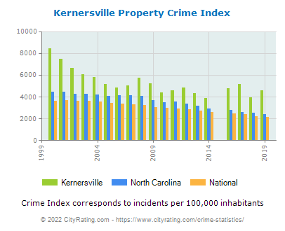 Kernersville Property Crime vs. State and National Per Capita