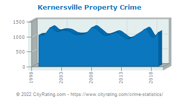 Kernersville Property Crime